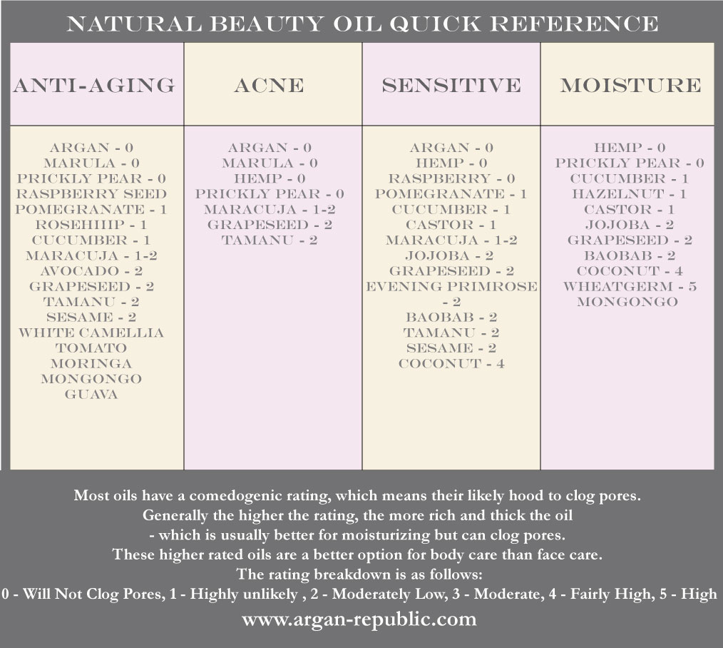 natural beauty oil quick reference