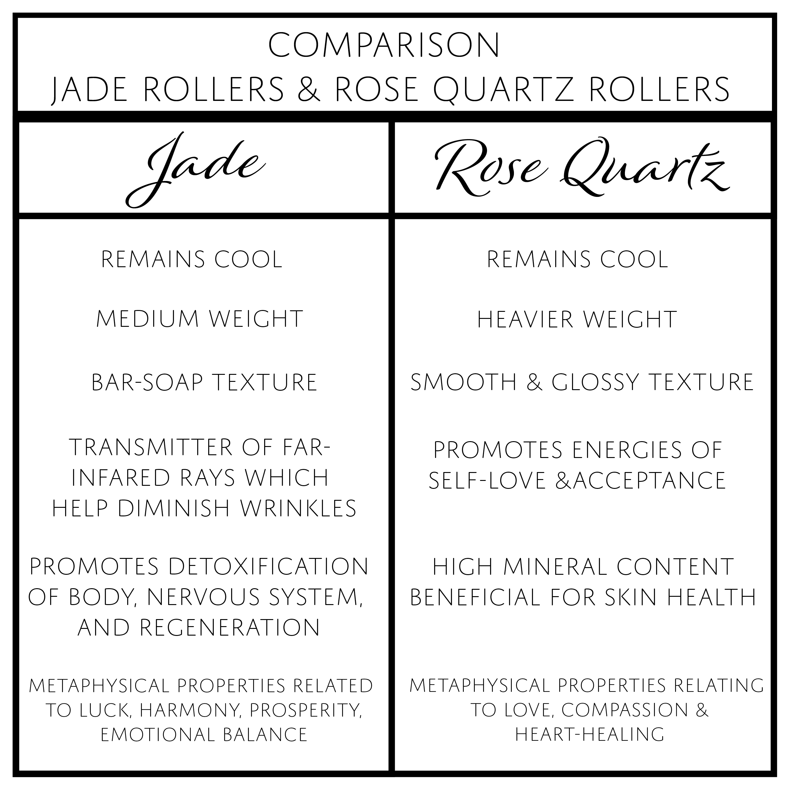Jade Rollers vs  Rose Quartz Rollers - which is better for facial